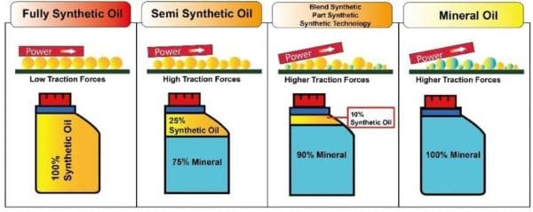 best 0w-20 oil: synthetic vs conventional