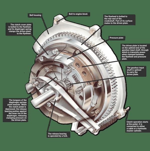 Diagram of an automotive clutch