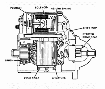 parts of a starter